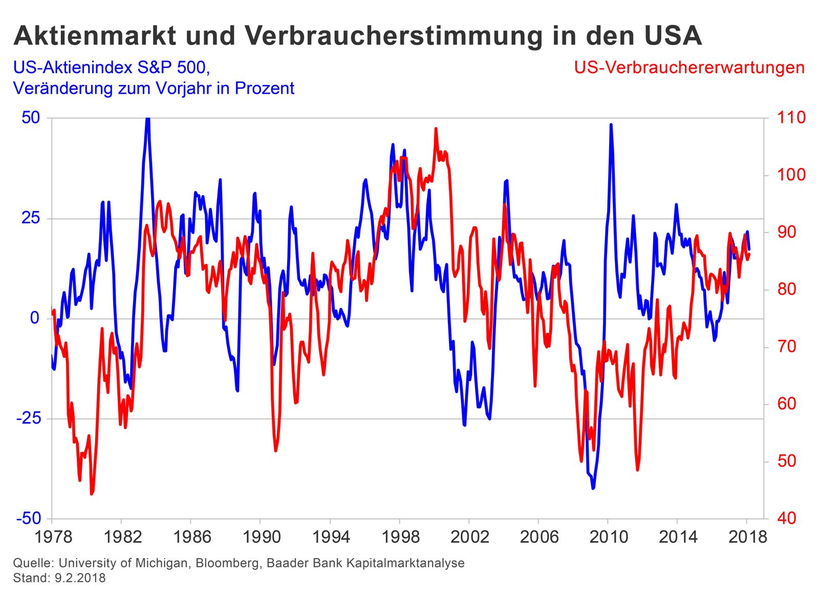 GRAFIK US-Aktienmarkt