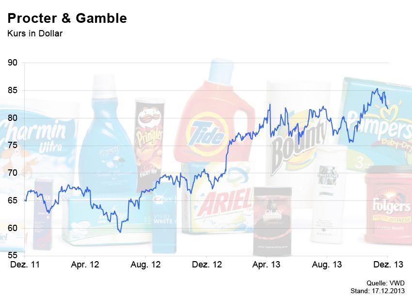 GRAFIK Börsenkurse der Woche / P&G