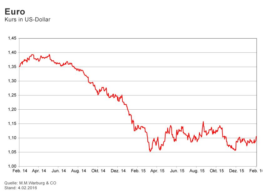 GRAFIK Börsenkurse der Woche / 2016 / KW 5 / Euro
