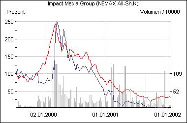 Die Team-Aktie im Vergleich zum Nemax All Share (rot)