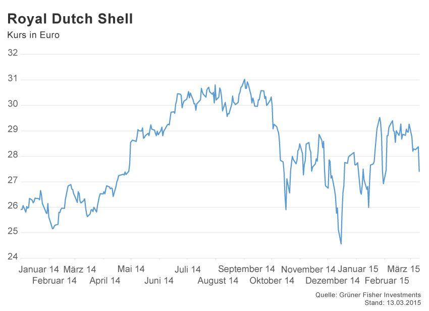 GRAFIK Börsenkurse der Woche / Royal Dutch Shell