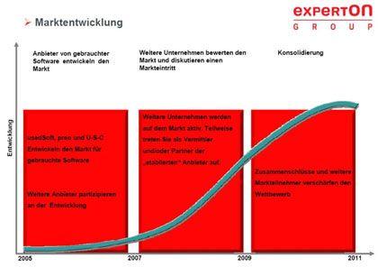 Entwicklung des Marktes: Zur Konsolidierung kommt es erst ab 2009.
