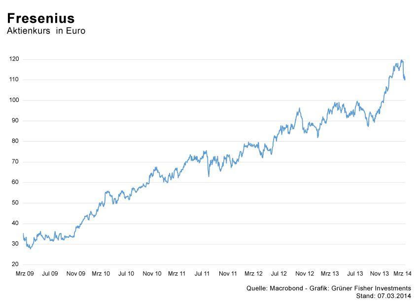 GRAFIK Börsenkurse der Woche / KW10 2014 / #6 Fresenius