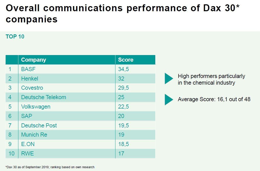 EINMALIGE VERWENDUNG Grafik | Hering Schuppener | Overall communications performance of Dax 30 companies