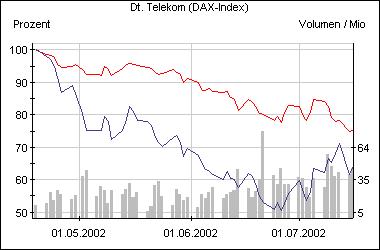 Der Kursanstieg der T-Aktie seit Anfang Juli (rot: der Dax)