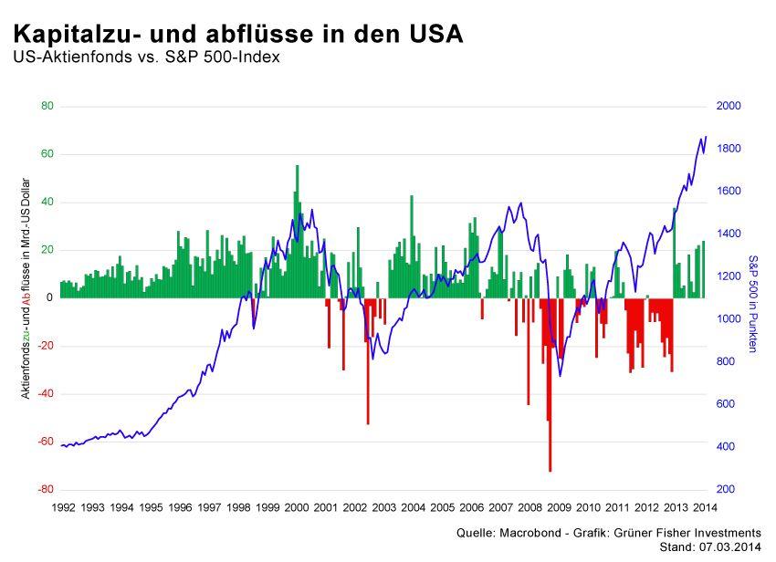 GRAFIK Börsenkurse der Woche / KW10 2014 / #4 Kapitalfluesse