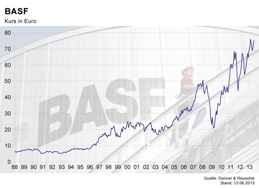 GRAFIK Börsenkurse der Woche / BASF