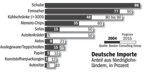 Deutsche Importe:Anteil aus Niedriglohnländern