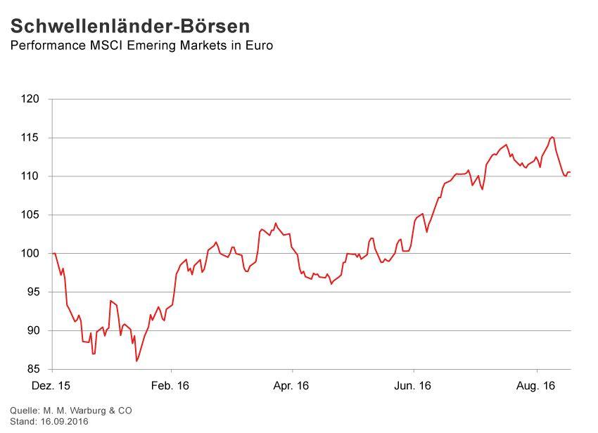 GRAFIK Börsenkurse der Woche / KW 37 / MSCI