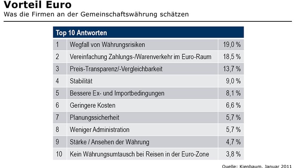 Gemeinschaftswährung: Warum der Euro deutschen Firmen lieb und teuer ist