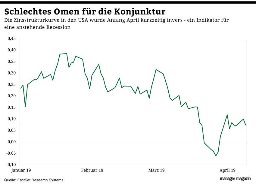 GRAFIK Börsenkurse der Woche / KW 16 /2019 / Zinsstrukturkurve