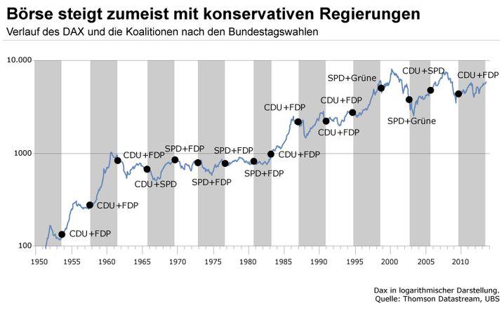 Börse und Bundestagswahlen: War die CDU in der Regierungsverantwortung, ging es mit dem Dax in der Vergangenheit meist aufwärts