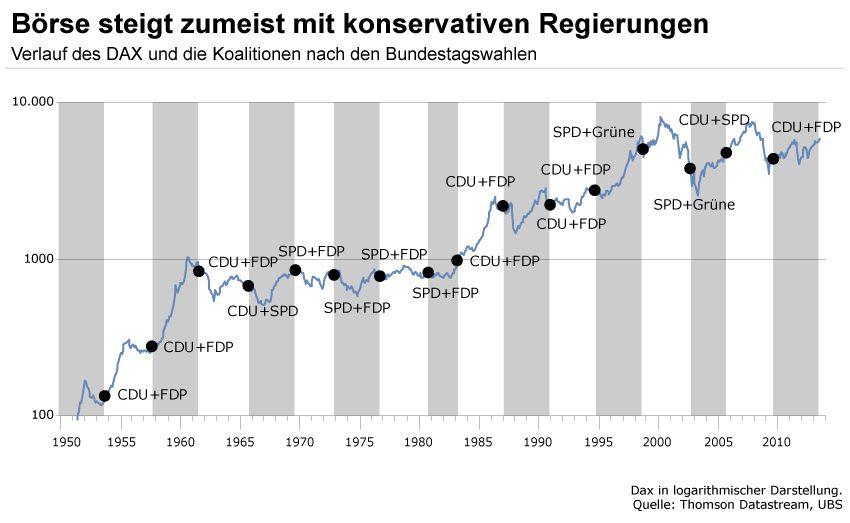 GRAFIK Verlauf DAX nach Bundestagswahlen