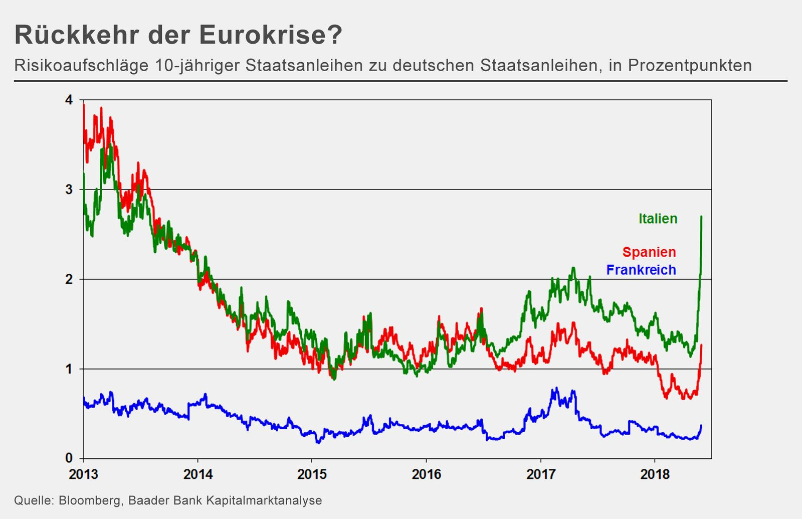 Chart der Woche | KW 23 | Rückkehr der Eurokrise?