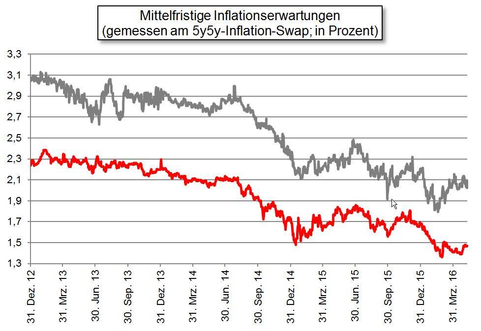 Mittelfristige Inflationserwartungen / Börsenprofi #4 / KW 19 2016