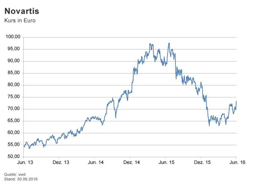 GRAFIK Börsenkurse der Woche / 2016 / KW 26 / Novartis