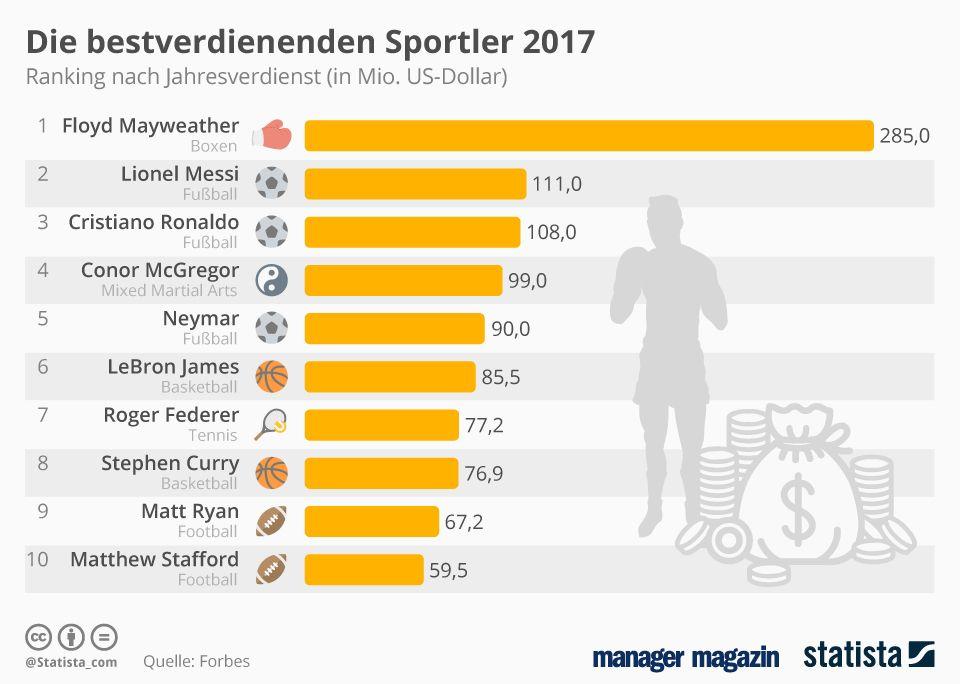 GRAFIK bestverdienende Sportler 2017
