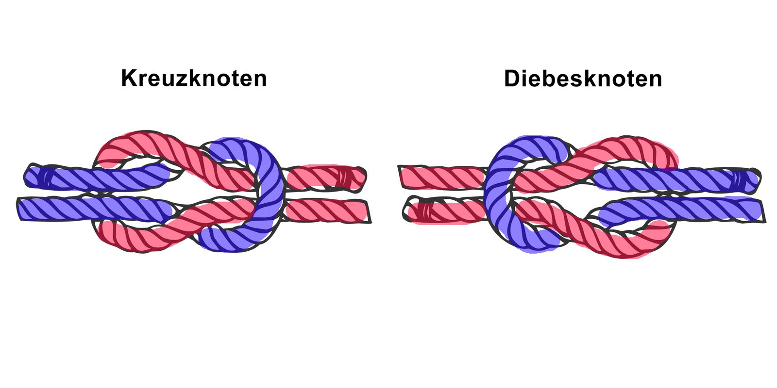 Kreuzknoten / Diebesknoten