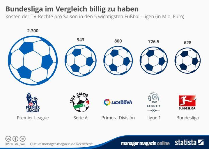 Statista Bundesliga im Vergleich billig zu haben