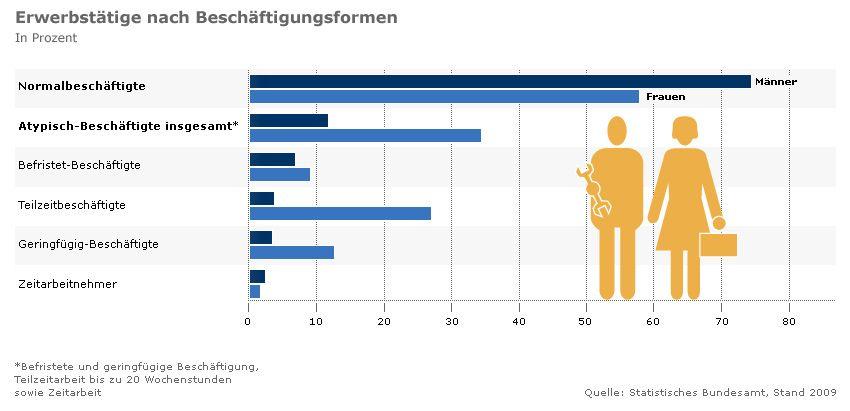 Grafik - Erwerbstätige nach Beschäftigungsformen - Normalbeschäftigte Atypisch-Beschäftigte