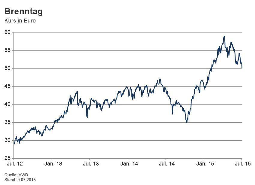 GRAFIK Börsenkurse der Woche / Brenntag