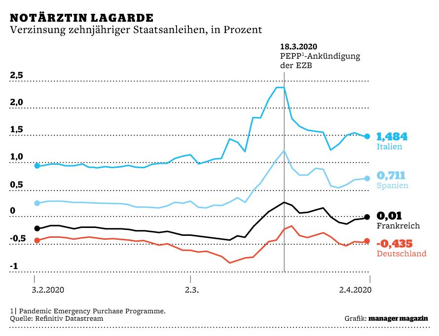 GRAFIK / Makroblick / 10j Staatsanleihen Verzinsung