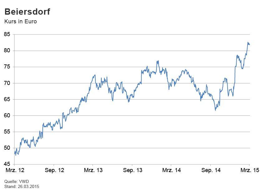 GRAFIK Börsenkurse der Woche / Beiersdorf