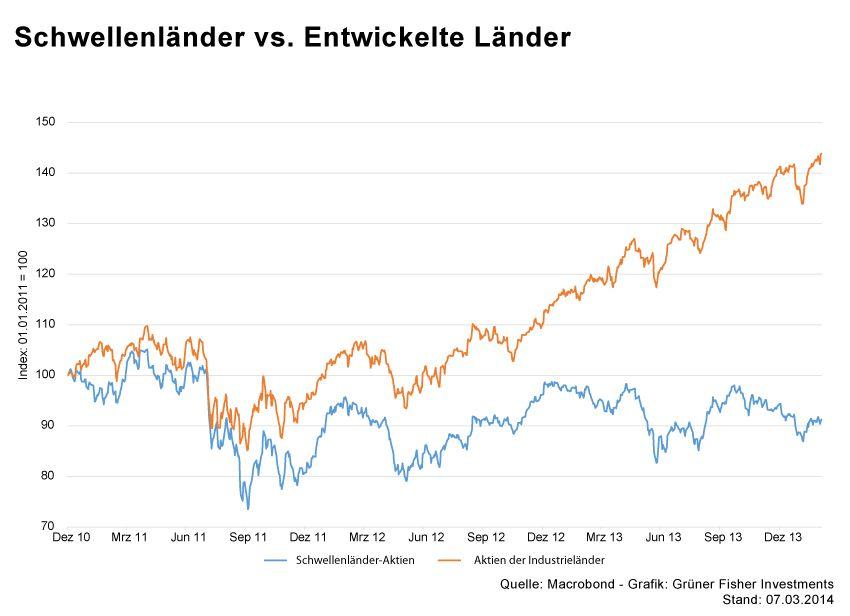 GRAFIK Börsenkurse der Woche / KW10 2014 / #3 Schwellenl�nder